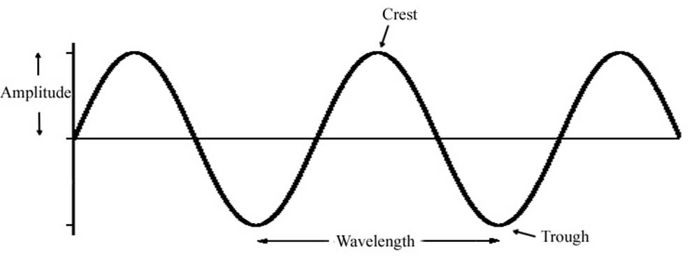 these are some of theimportant parts of a sinusoidal wave