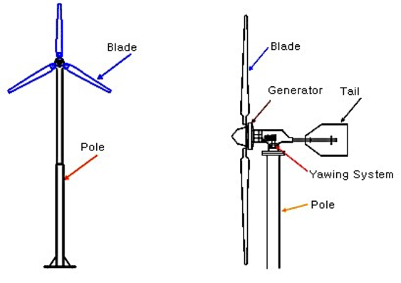 introductionto wind turbines
